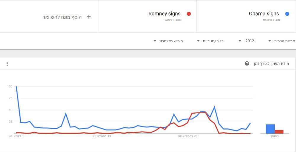 בחירות שנת 2012 - אובמה מול רומני – ניצחון לאובמה